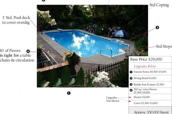 Inground Pool Cost Rochester, NY Example with breakdown of options